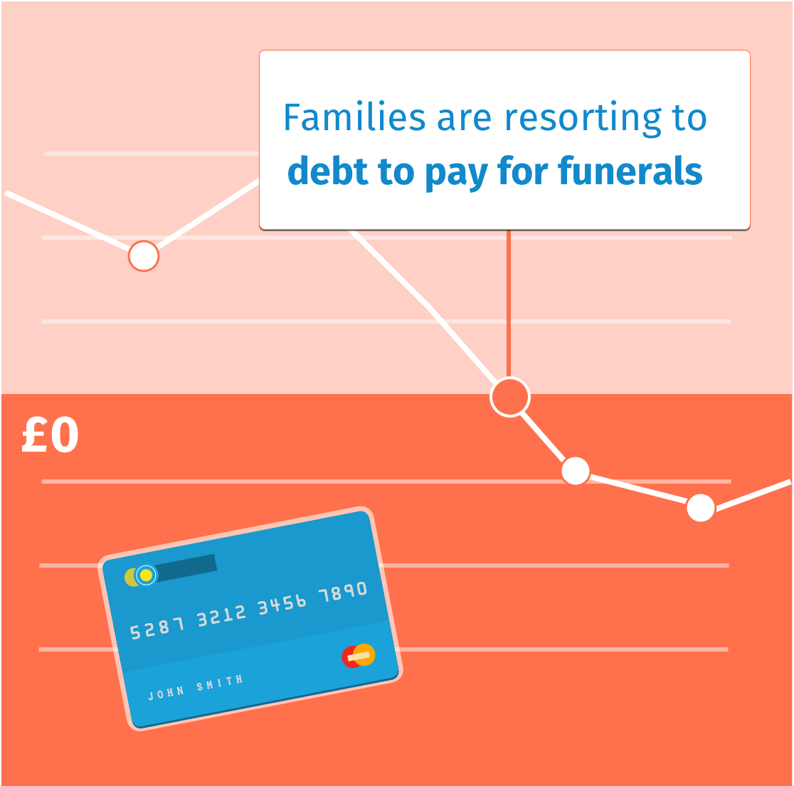 Families are taking on debt to pay for funerals
