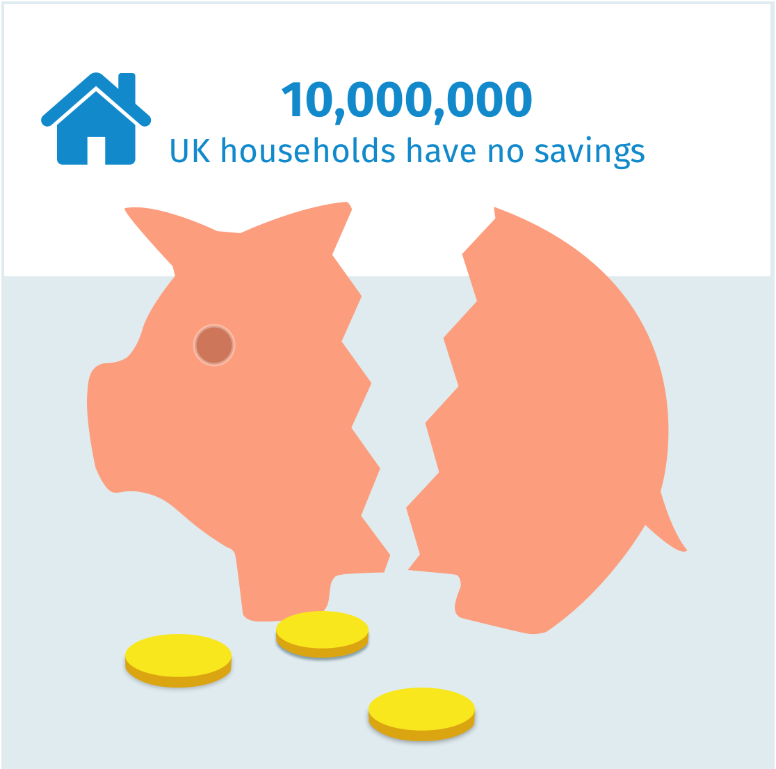 10 million households in the UK have no savings